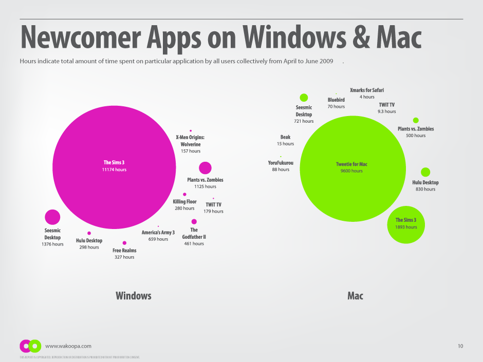 Most popular apps on Windows and Mac