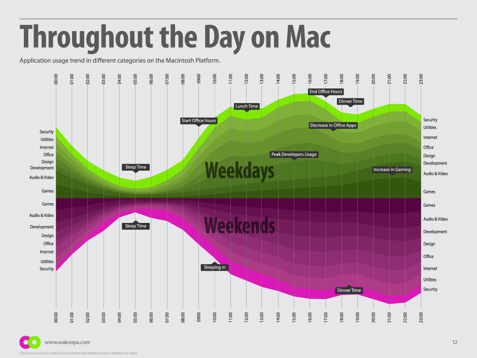 Application usage throughout the day on the Mac platform