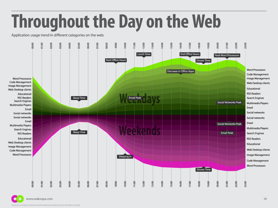 Application usage throughout the day on the Web